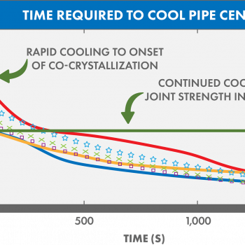 Save time with McElroy Optimized Cooling™